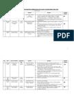 Summaries of Seva Reports From SSG & SDG (May 2007)