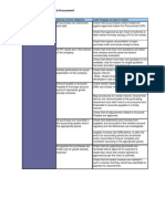 Internal Audit Program
