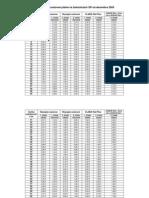 Jednorazové cestovné platné na železniciach SR od decembra 2009