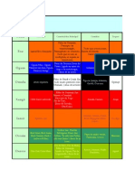 Candombl - Quadro Das Correspondências e Classificações Dos Orixás