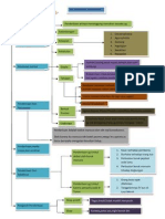 Flow Chart Bab 6