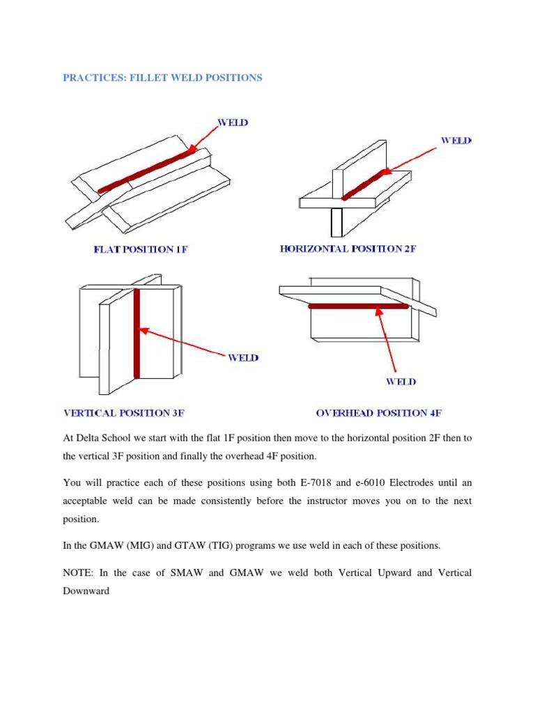 Practices: Fillet Weld Positions