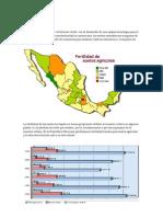 Fertilizantes Situacion en Mexico