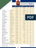 2009 Top 100 Retailers Chart