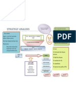 Strategy Analisis