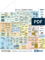 SQL Server 2008R2 System Views Map