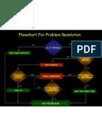 Problem Resolution PPT