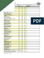 PPAP III Checklist