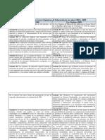 Comparación de las Leyes Orgánicas de Educación de los años 1980 y 2009
