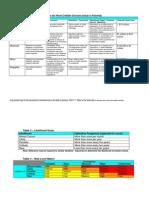 RBI Risk Matrix