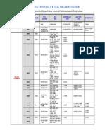 International-Steel-Grade-Comparison-Chart