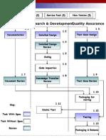 Example of Development Release Procedures - QA