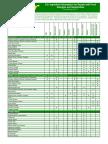 US Allergen Chart