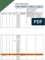 Rekapitulasi Rekomendasi Pengangkutan Limbah B3 2009-2011