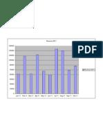 Revenue Chart in Dollar