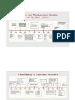 Statistics and Measurement Timeline