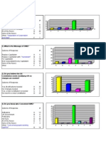 OccupyAustin Survey Results 10-2011