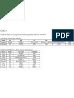 Latihan 4 Microsoft Excel