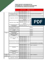 Result a Dos Evaluacion File Concurso Interno 2011