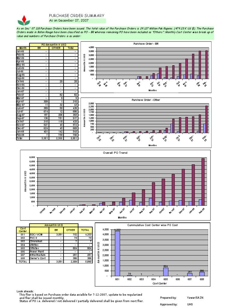 Copy Of Po Monitoring Sheet Ver 1 31 03 08 Microsoft Office Gabag Spare Part Usb Line Windows Xp