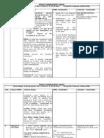 Pipavav Summary Report