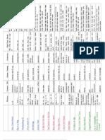 Reading Skill Spreadsheet