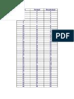 Sistemas de numeração Octal, Decimal, Hexadecimal