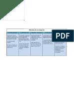 Métodos de investigación tabla