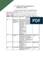 Tst - Modelos de Cartas - Simples - Tabela de Eventos