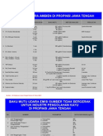 Baku Mutu Udara Ambien Di Propinsi Jawa Tengah