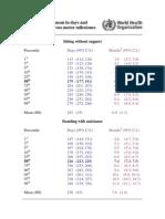 Mm Percentiles Table
