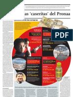 Las Empresas Caseritas Del Pronaa