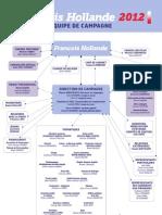 Organigramme de l'équipe de campagne de François Hollande