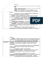 Cuadro 10 - Instituciones Gobierno Romano