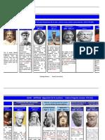 Linea de Tiempo Filosofos Psicologia Upla 2011