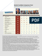 2012 Presidential Candidate Comparison Chart