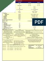 Parámetros Hematológicos Normales en Plasma