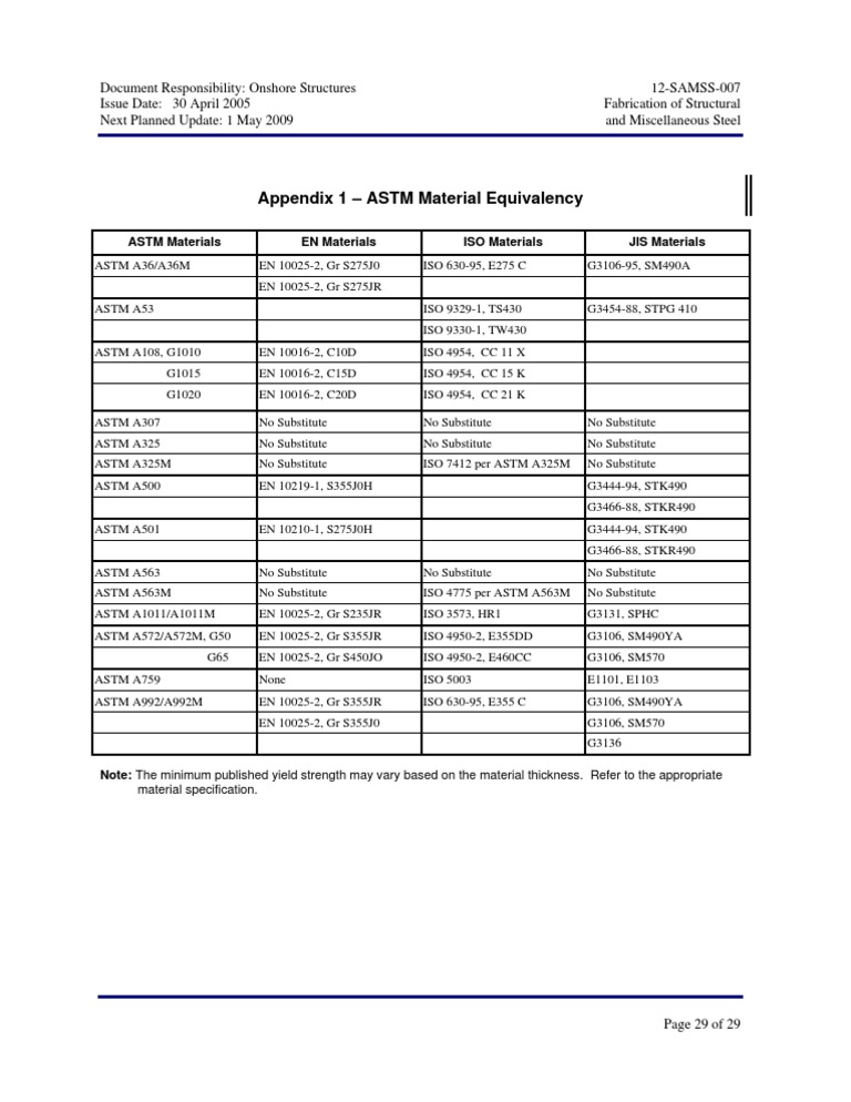 Material equivalent for Astm table 52 pdf