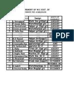 Incremt Staff List