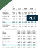 Income Statemet Analysis INDITEX