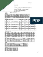 SQL Exercises 11-20