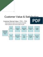 Delivering CV & Satisfaction