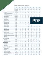 Statistical Profile 2010