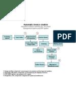 Automatic Invoice Creation