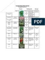 Alabama; Coastal Plains Rain Garden Potential Plant List