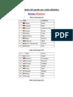 Países y capitales del mundo por orden alfabético
