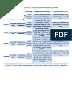 DATOS ESTADÍSTICOS DE LOS CINCO CONTINENTES DEL PLANETA