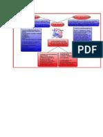 Acute vs. Chronic Pericarditis