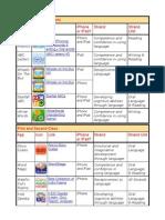 Literacy Apps for Irish Primary Schools