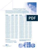 2012 Irs Efile Refund Cycle Chart